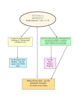 Quadratic Equation Flow Chart