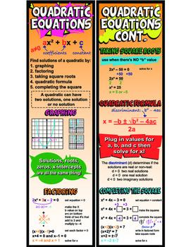 Quadratic Equations Infographic