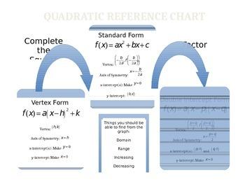 Quadratic Equations Reference Chart