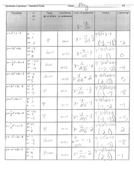 Quadratic Equations functions standard form graphic organizer abc max min vertex