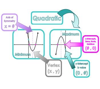 Quadratic Function Word Wall