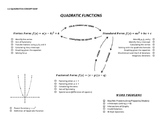 Quadratic Functions Concept Map