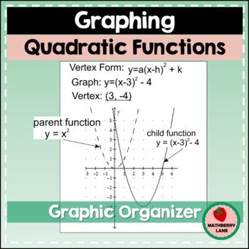 quadratic function frayer model - Monza berglauf-verband com