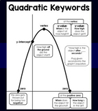 Quadratics Keywords poster