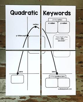 Quadratic Keywords Poster