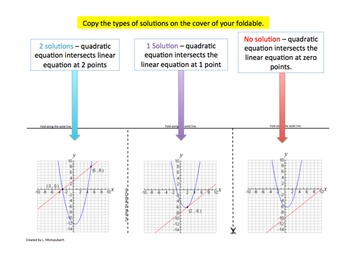 Quadratic-Linear Systems Graphically Foldable