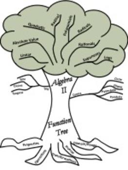 Quadratic Transformations & More