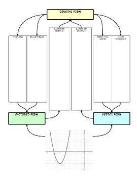 Quadratic unit graphic organizer