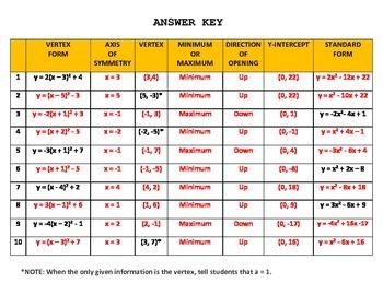 Quadratics Chart