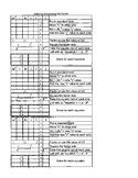 Quadratics - Completing the Sqaure Graphic Organizer