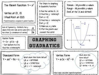 Quadratics Graphic Organizer