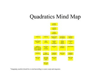 Algebra:  Quadratics Mind Map