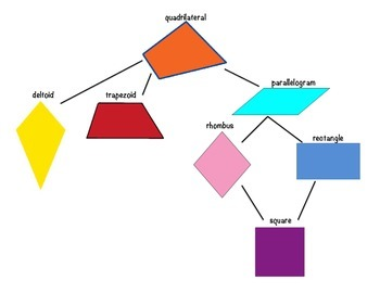 Quadrilateral Family Tree By Montessori Krafters Tpt