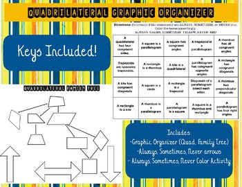 Quadrilateral Family Tree Teaching Resources Teachers Pay Teachers