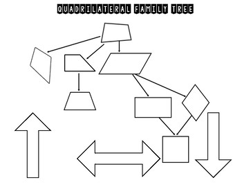 Quadrilateral Family Tree: Always, Sometimes, Never Practice
