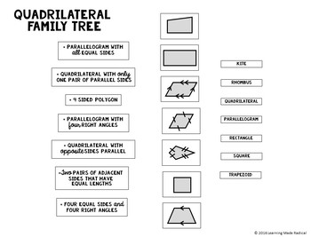 Quadrilateral Family Tree Cut and Paste Activity