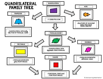 Quadrilateral Family Tree Cut And Paste Activity By Learning Made