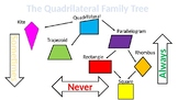 Quadrilateral Family Tree - Interactive Creator PPT