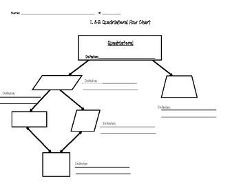 Quadrilateral Flow Chart Flow Diagram Of Quadri...