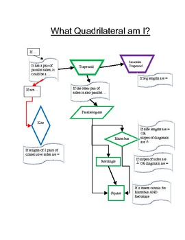 Quadrilateral flow chart what quadrilateral am i by leslie mohlman quadrilateral flow chart what quadrilateral am i ccuart Image collections