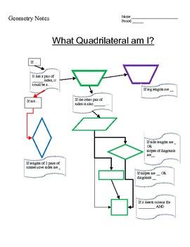 Quadrilaterals diagram notes circuit connection diagram quadrilateral flow chart what quadrilateral am i by leslie mohlman rh teacherspayteachers com parallelogram venn diagram ccuart Image collections