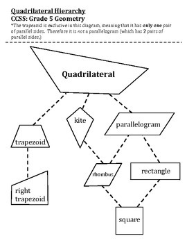 Quadrilaterals hierarchy chart includes shape cards and key geometry classify quadrilaterals hierarchy chart includes shape cards and key geometry ccuart Image collections