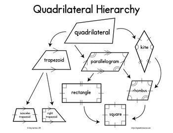 Quadrilateral Hierarchy Poster, Bulletin Board, & Anchor Chart 5.G.B.3 & 5.G.B.4