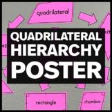 Quadrilateral Hierarchy Poster, Bulletin Board, & Anchor Chart 5.G.B.3 & 5.G.B.4