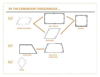 Quadrilateral Placards