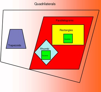 Quadrilateral Poster