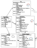 Quadrilateral Property Flow Chart and graphic organizers