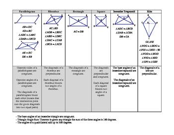 Quadrilateral Theorem Chart