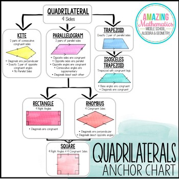 Quadrilateral Theorems Anchor Chart