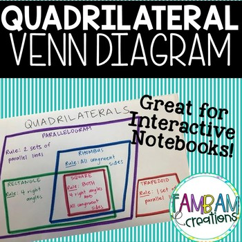 Quadrilateral Venn Diagram Interactive Notebook By Fambam Creations