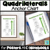Quadrilaterals Anchor Chart for Interactive Notebooks and Posters