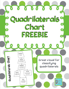 Quadrilaterals Classification Chart FREEBIE
