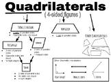 Quadrilaterals - Family Tree