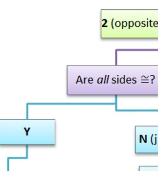 Quadrilaterals Flow Chart