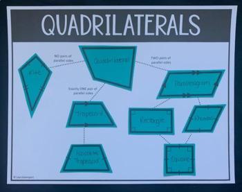 Quadrilaterals (Graphic Organizer)
