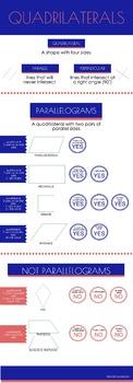 Quadrilaterals Infographic