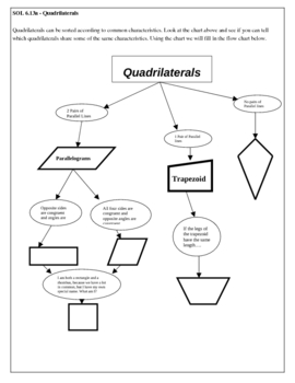 Quadrilaterals Notes and Graphic Organizer