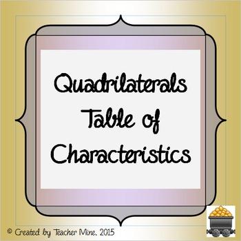 Quadrilaterals Table of Characteristics
