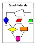 Quadrilaterals Tree Map Page for Math Notebook
