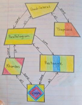 Quadrilaterals Unit Notes and Activities SOL 7.7