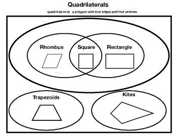 Venn Diagram Quadrilaterals Teaching Resources Teachers Pay Teachers