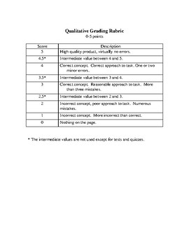 Qualitative Grading Rubric