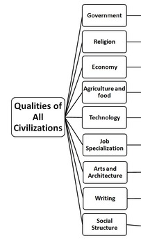 Qualities of all Civilizations