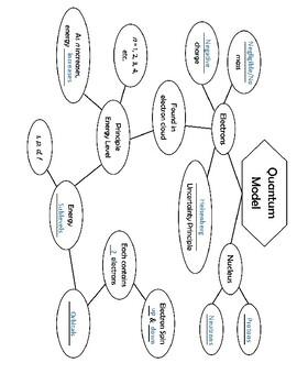 Quantum Model Introduction