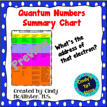 Quantum Numbers Summary Chart