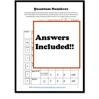 Quantum Numbers s p d f